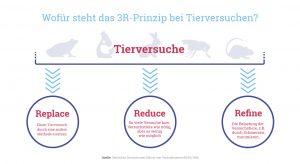 Grafik: Das 3R-Prinzip