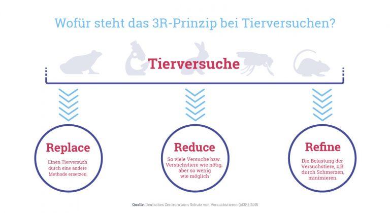 Grafik: Wofür steht das 3R-Prinzip bei Tierversuchen?