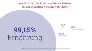 Grafik: Wie hoch ist der Anteil von Versuchstieren an der gesamten Nutzung von Tieren?