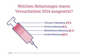 Grafik: Belastungen von Versuchstieren 2014