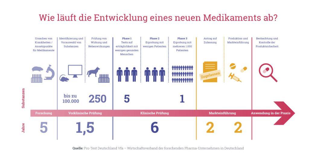 Grafik: Wie läuft die Entwicklung eines neuen Medikaments ab? Für die Medikamentenentwicklung gibt es vorgeschriebene Tierversuche.