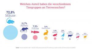 Grafik: Welchen Anteil haben die verschiedenen Tiergruppen an Tierversuchen?