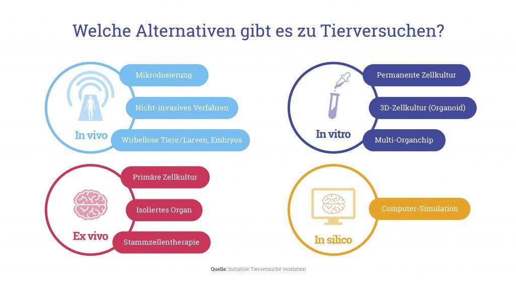Alternativmethoden