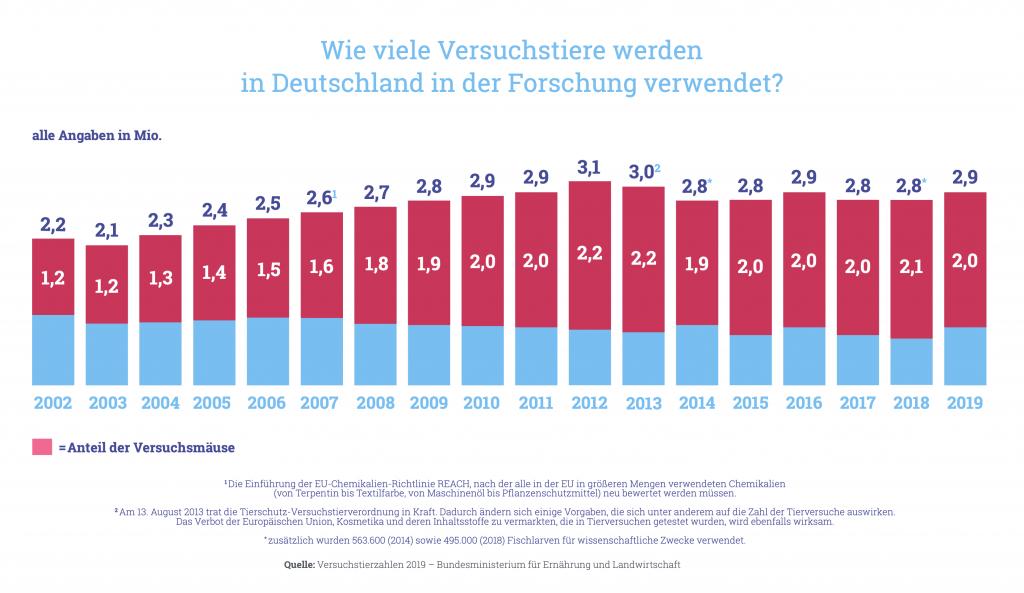 Grafik zu Versuchstierzahlen 2015: Wie viele Versuchstiere werden in Deutschland in der Forschung verwendet?