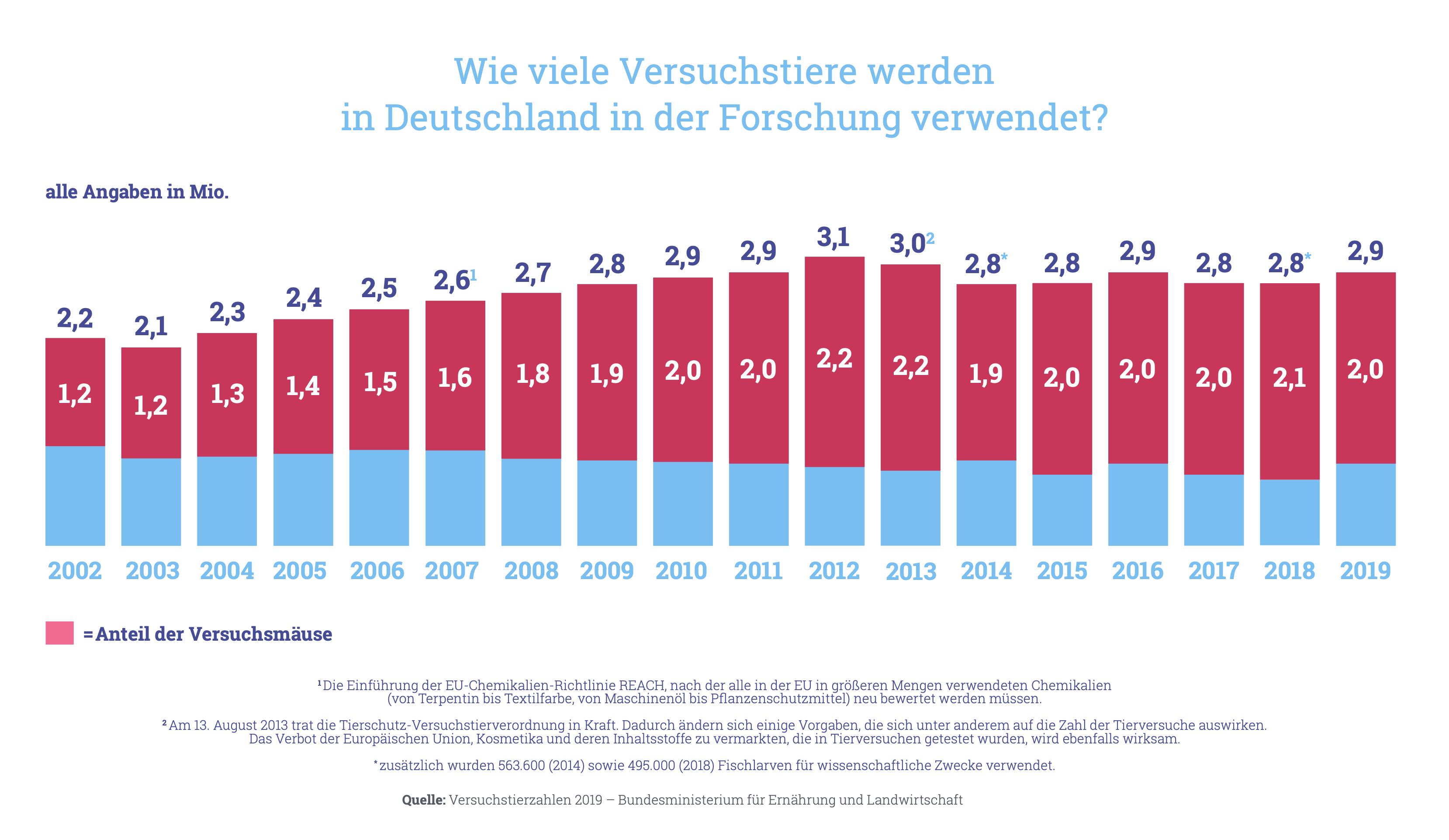 Grafik: Wie viele Versuchstiere werden in Deutschland in der Forschung verwendet?